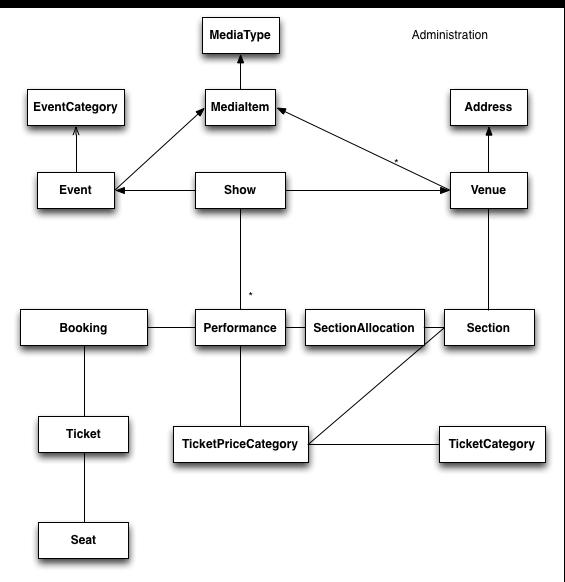 ticket monster tutorial gfx database design 4