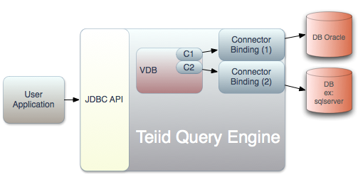 Teiid VDB Deployment