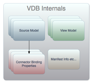 Virtual Database Internals