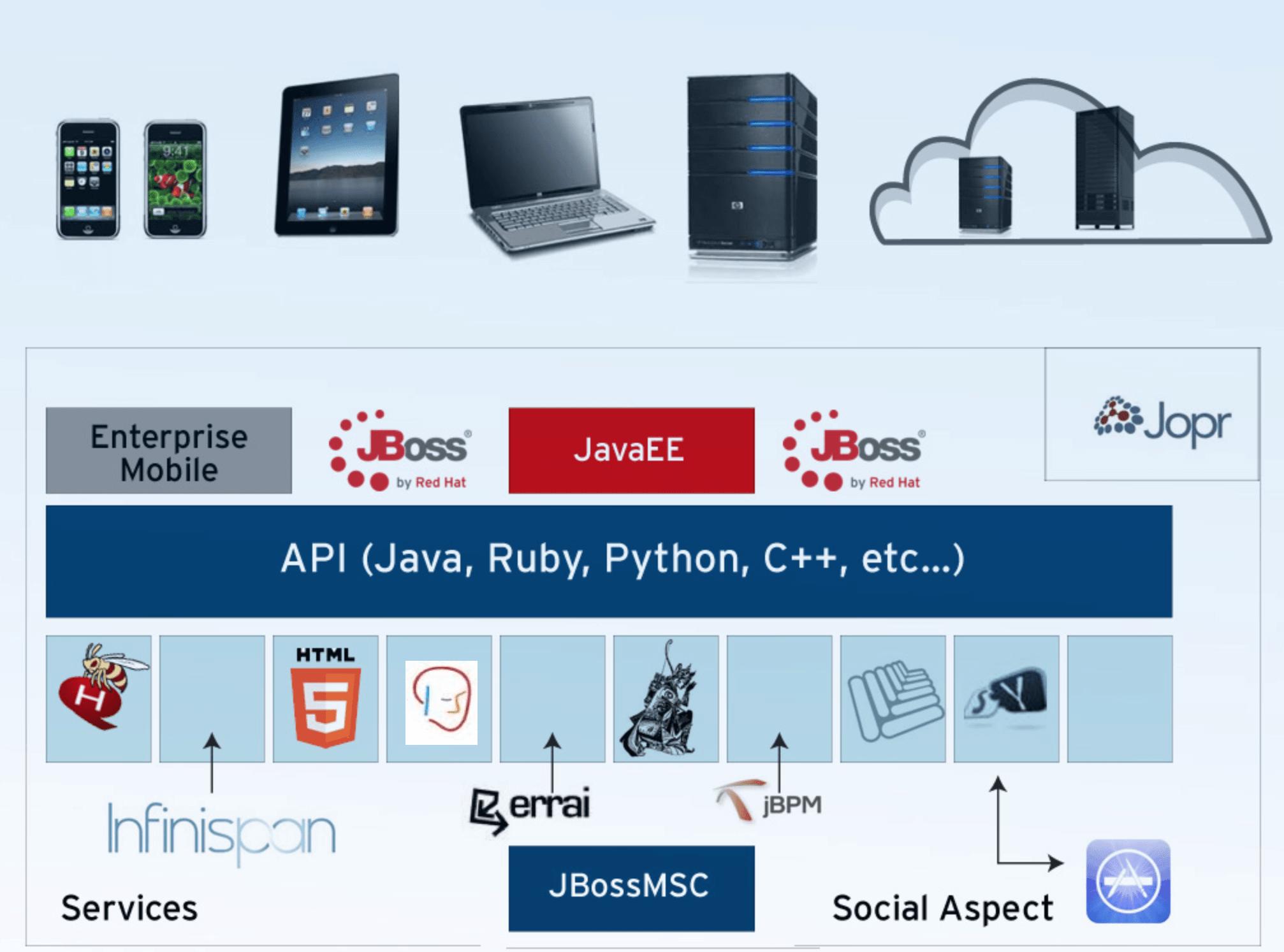JBoss Work on Internet of Things